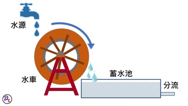 USB DAC水車理論