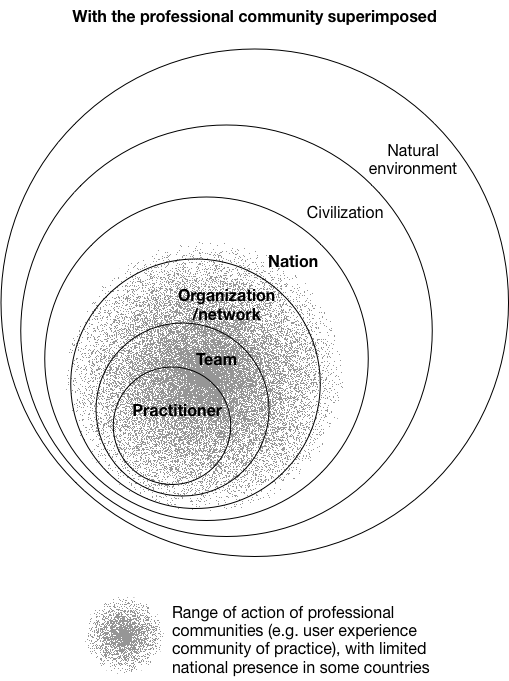 A copy of the previous image with the professional community superimposed over the practitioner, organization, and part of nation.