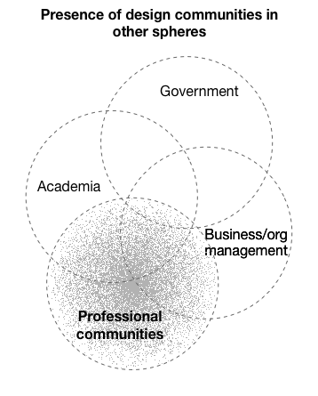 Venn diagram of four overlapping circles: Professional community, business management, academic, and government.