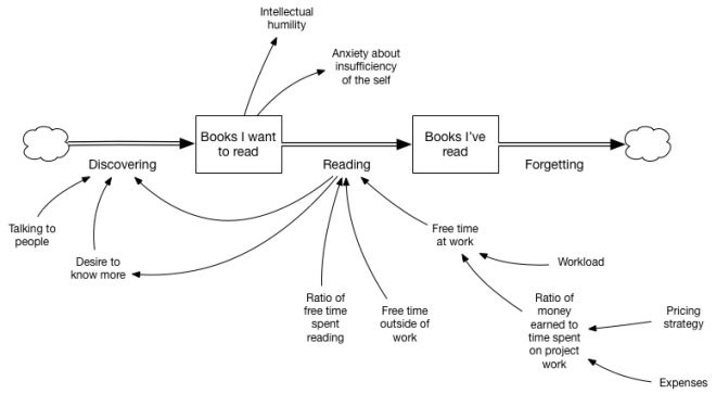 Stock and flow diagram with additional factors: The more I read, the larger my unread pile gets because I discover more. My rate of reading is dependent on time spent reading inside and outside of work.