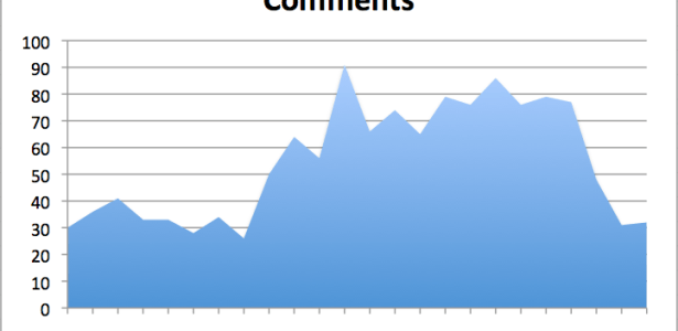wpmu activity reports using the blog_activity plugin