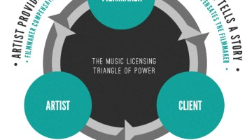 Music and Filmmaking's Triangle of Power