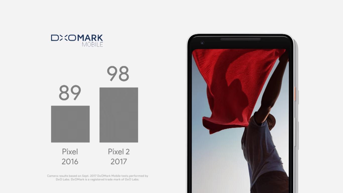 Pixel 2017 DXO score
