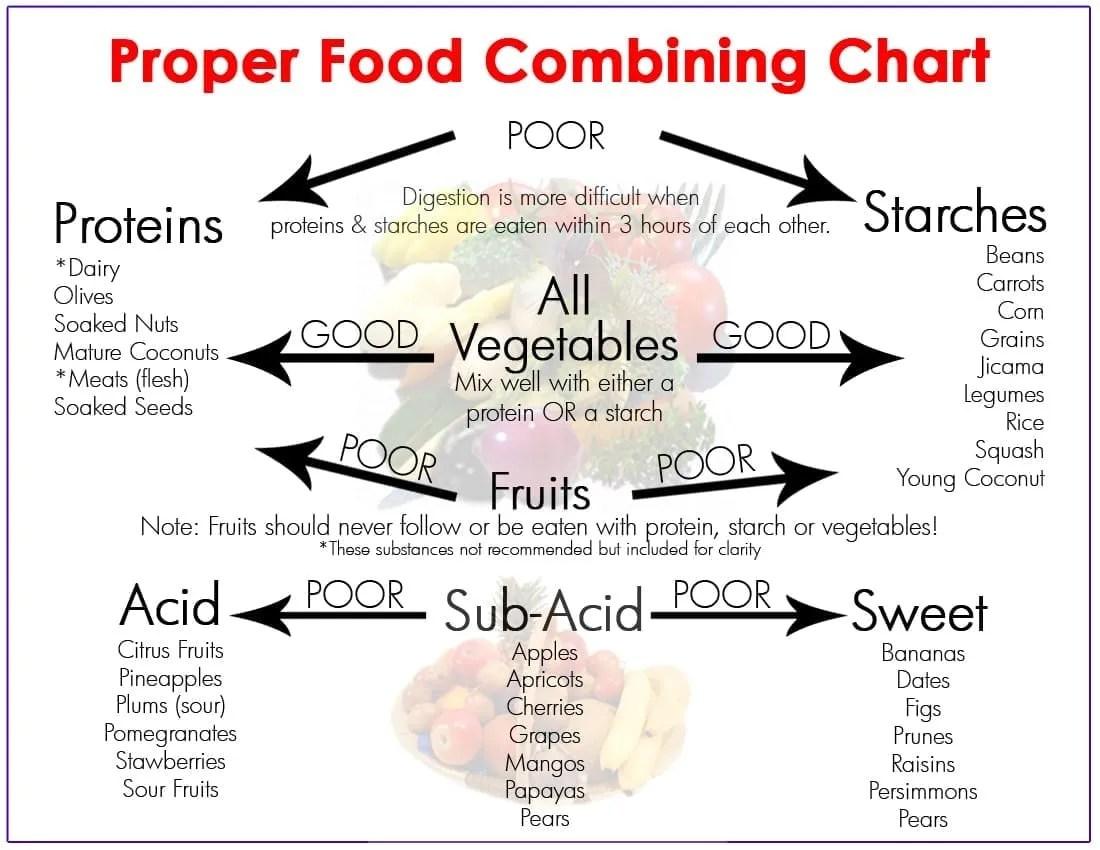 food_combining_chart