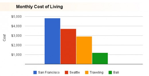 1421186731-cost-of-living
