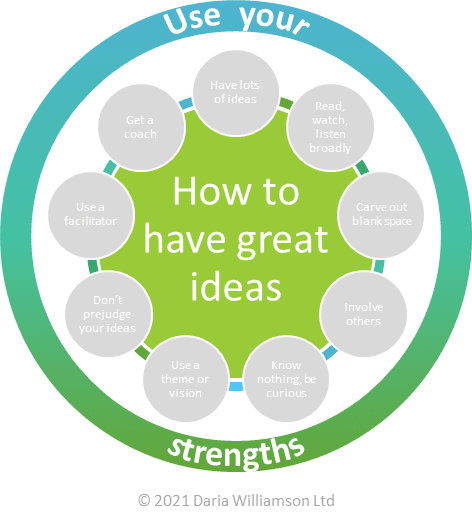 "Graphic. Centre circle ""How to have great ideas"". Smaller circle ""Use your strengths"""