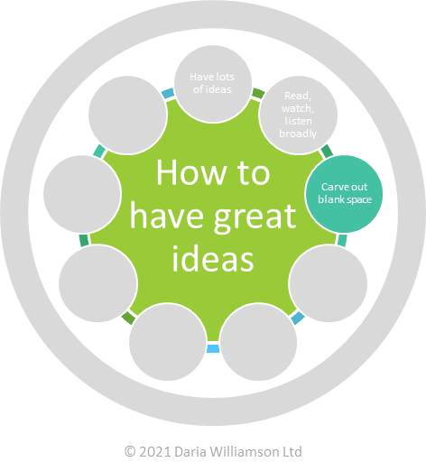 Graphic. Centre circle 'How to have great ideas'. Smaller circle 'Carve out blank space'