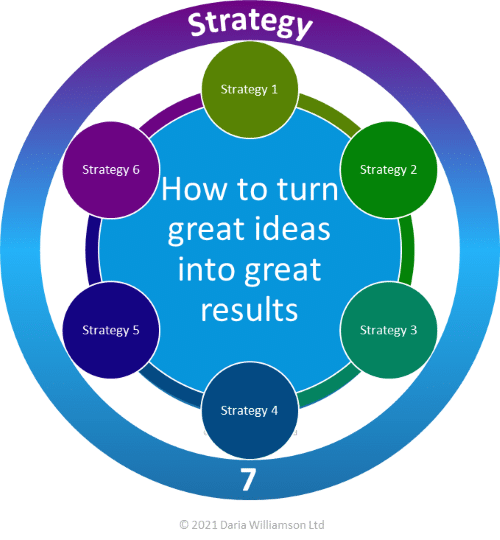 """Graphic. Centre blue circle """"How to turn great ideas into great results"""". Six small grey circles labelled """"Strategy 1-6"""". Large open circle surrounding the graphic """"Strategy 7"""""""
