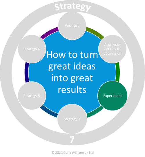 Graphic. Centre blue circle 'How to turn great ideas into great results'. Smaller deep green circle labelled 'Experiment'