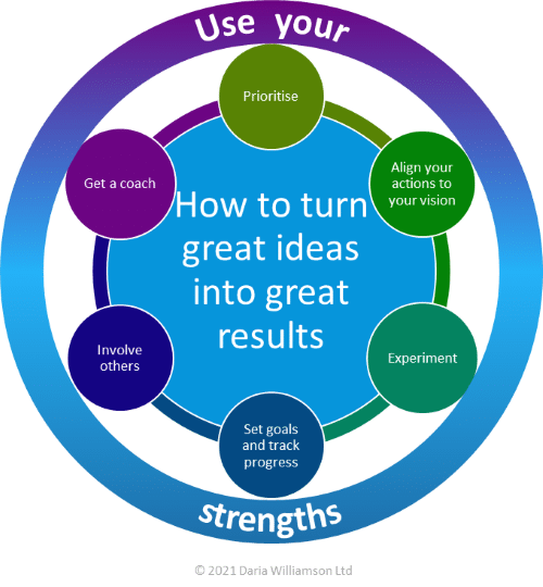 """Graphic. Centre blue circle """"How to turn great ideas into great results"""". Smaller circles labelled with strategy names. The outer circle is labelled 'Use your strengths'."""