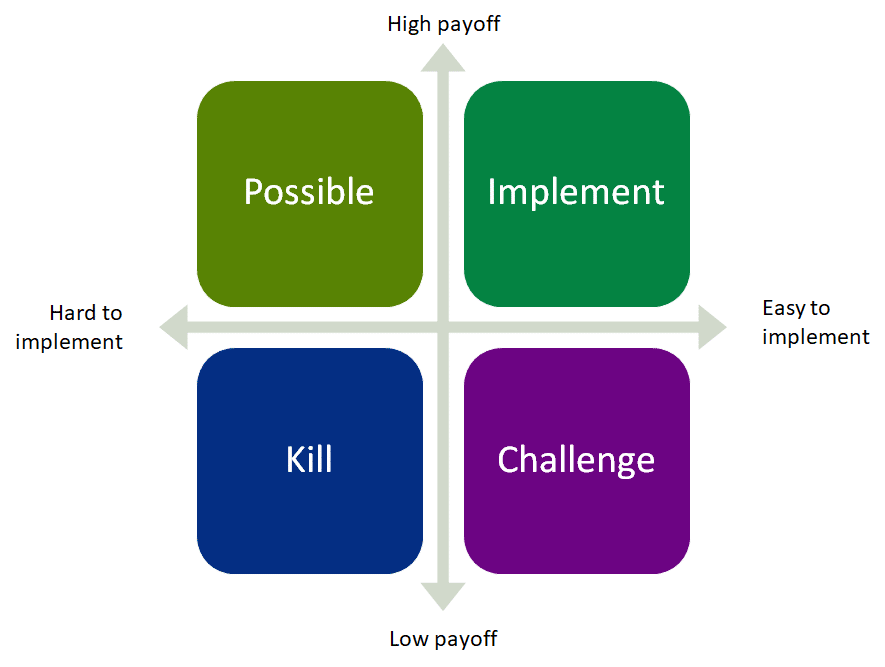 2x2 matrix to prioritise ideas, with ease of implementation and size of potential impact. The quadrants are labelled 'Possible', 'Implement', 'Challenge', 'Kill'