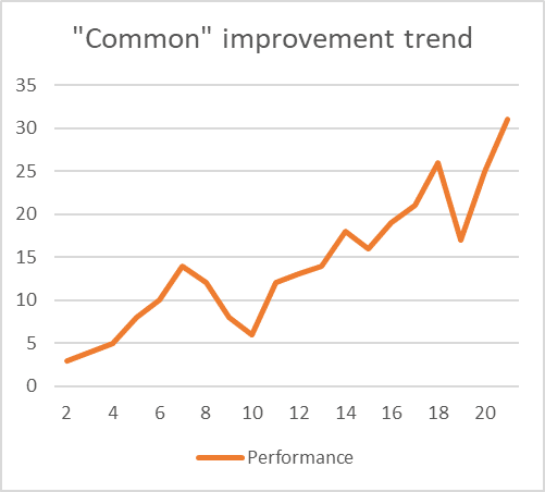 A graph showing a common improvement trend - the performance line goes up and down