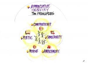 A diagram of the 5 principles of Appreciative Inquiry