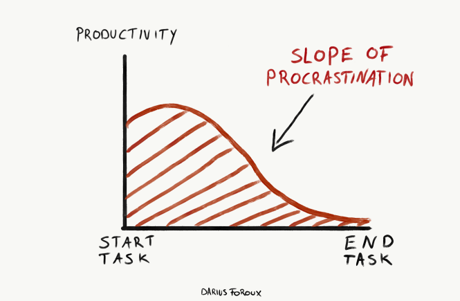 the slope of procrastination