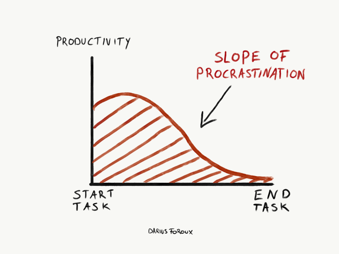 the slope of procrastination