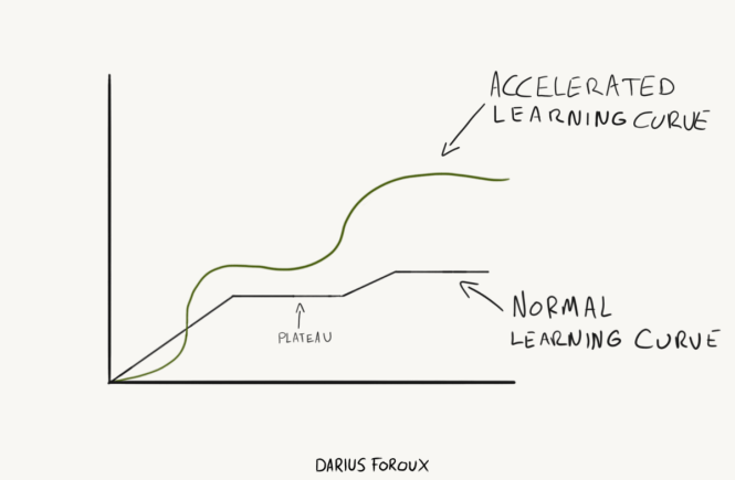 Accelerated learning curve
