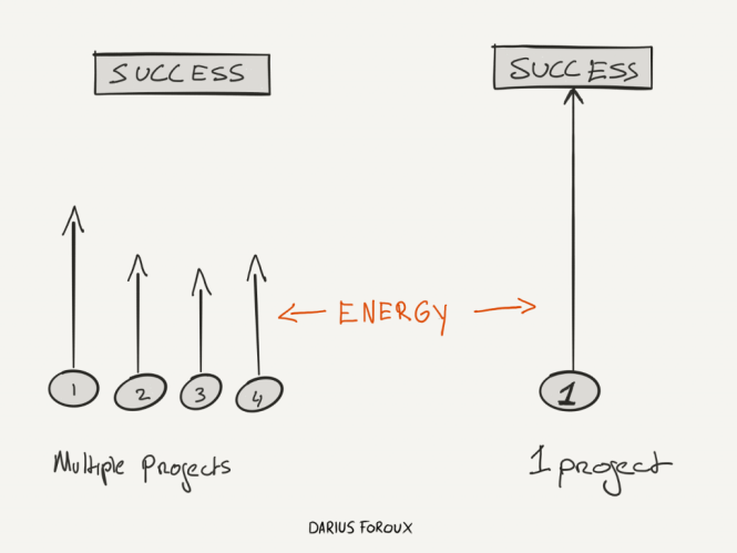 how to focus on one thing to be more productive
