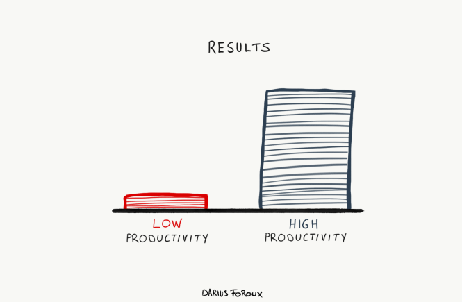 try improving productivity