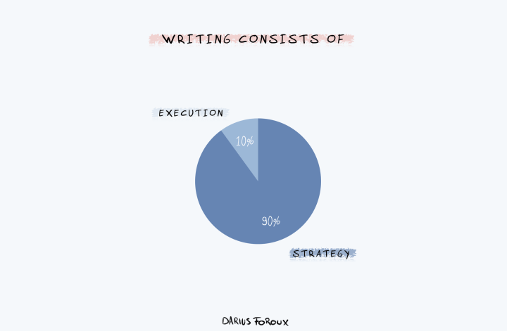 writing is strategy