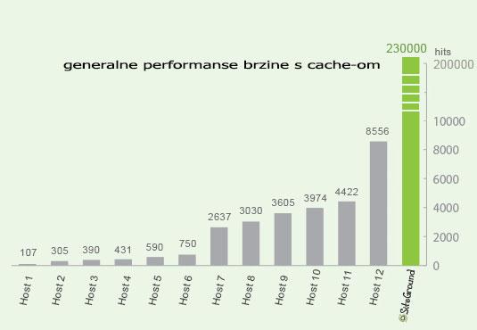 Generalne performanse brzine s cache-om