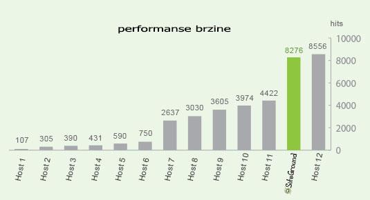 Generalne performanse brzine
