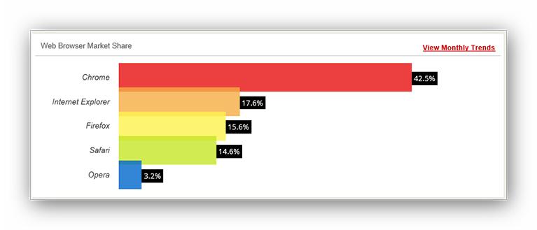 Statistika korištenja internetskih preglednika