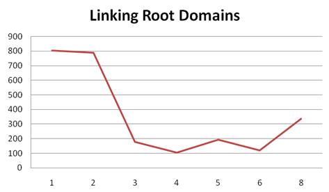 Broj linkova s primarnih domena