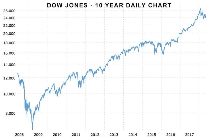 darren-nolander-dow-jones-industrial-average-last-10-years-2018-05-20-macrotrends