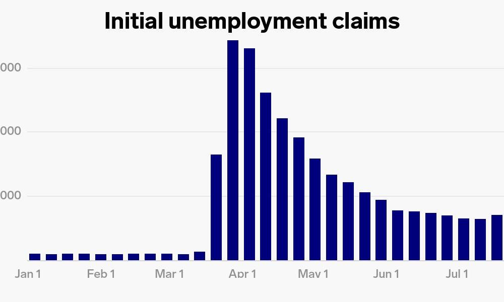 US weekly jobless claims hit 1.2 million, fewer filings than economists expected