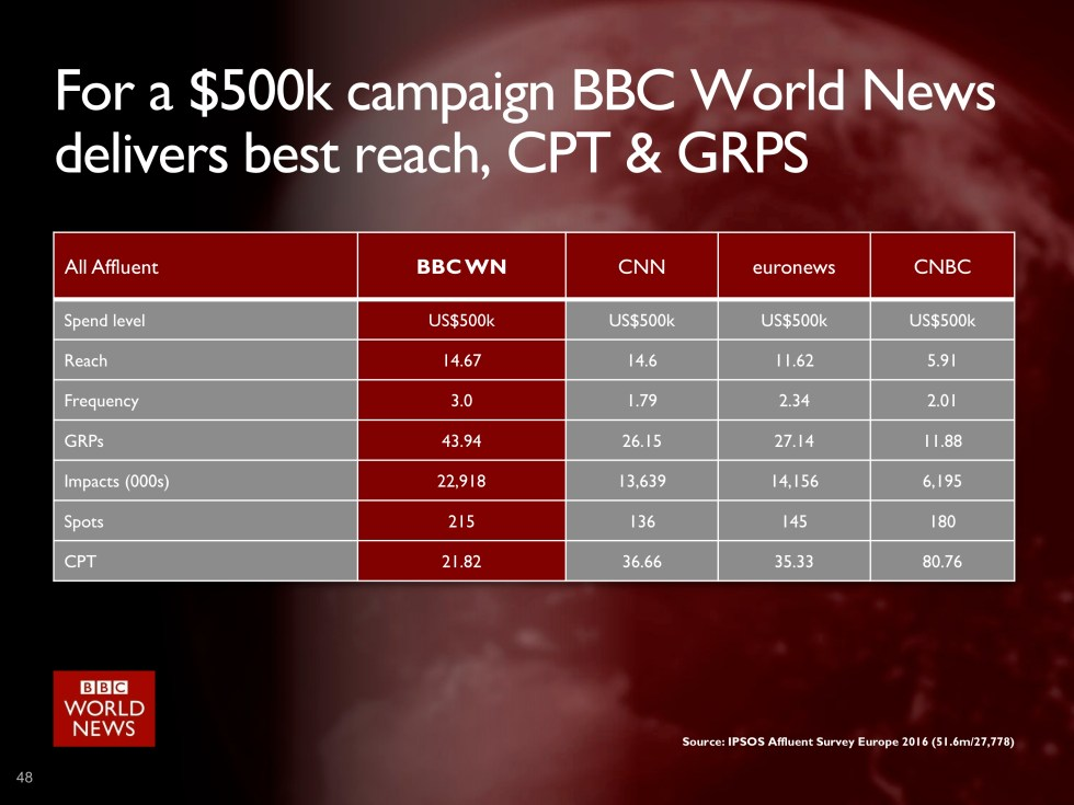 BBC World News - 500k Contract comparison-1