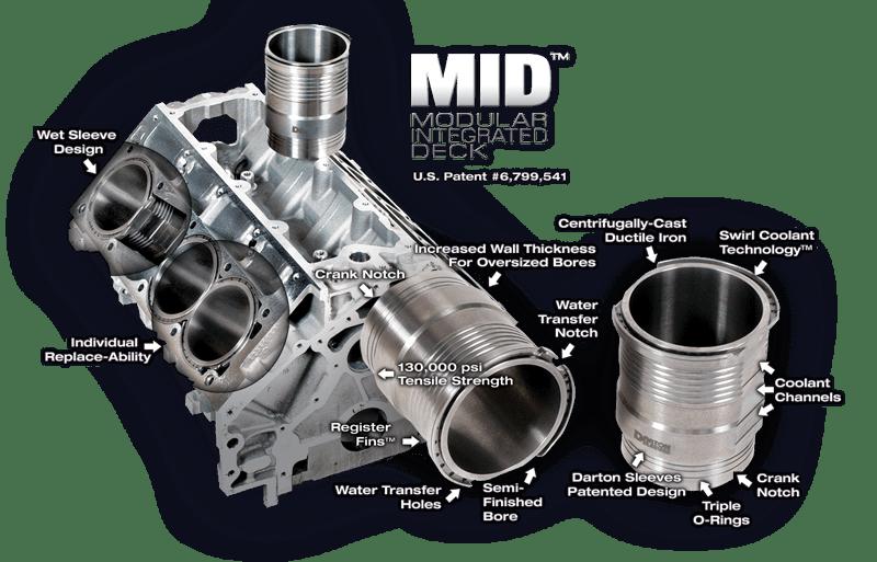 Anatomy of MID™