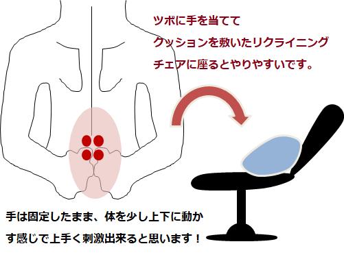 ツボの刺激方法