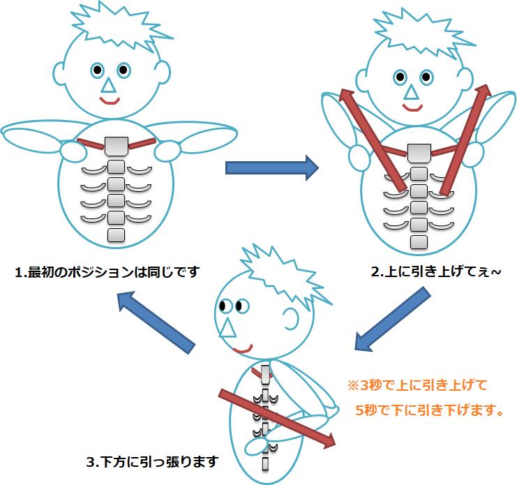 肩甲骨はがし体操3の説明