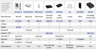 DarwinsDen.com Best of the Home Automation Hubs Feature Comparison Table