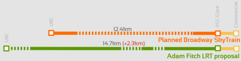the Adam Fitch LRT proposal is 2.3km longer than any route on Broadway, including the current B-Line