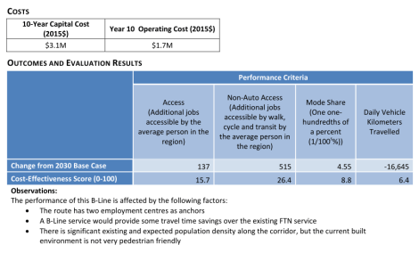 The proposed #430 B-Line in the Mayors' Council report scores low on all performance criteria.