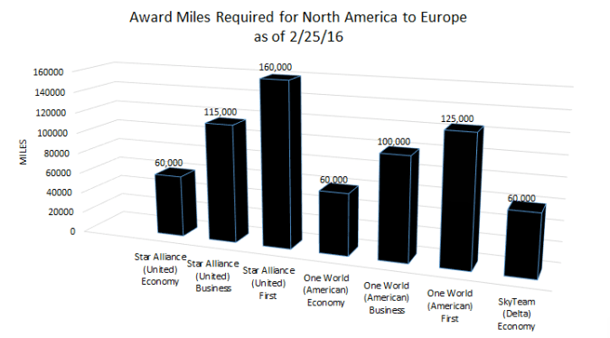 How many miles do you need to take your dream trip from North America to Europe?