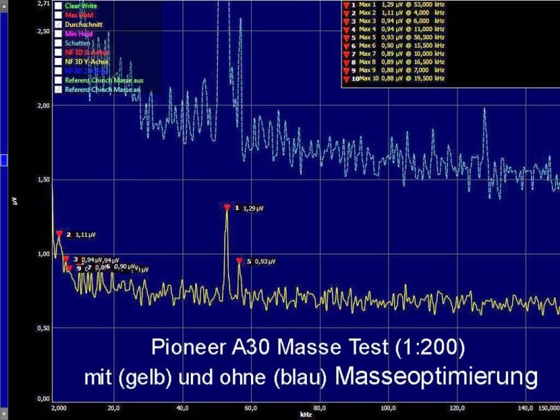 A30-Masse-Test. Bei geringerer Massestörung besserer Klang ohne Signaländerung! Quelle: Vortex HiFi