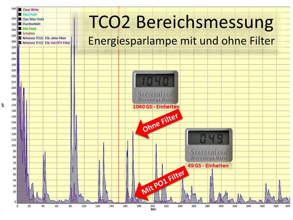 TCO 2 Messung Energiesparlampe mit und ohne Vortex HiFi PO1 Filter