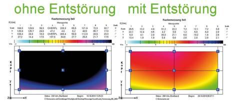 3x3 E-Feld Matrix zum Aufzeigen der Feldunterschiede mit und ohne 2D-Chip Entstörungan einem LCD-TV