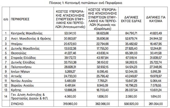Πίνακας 1: Κατανομή πιστώσεων ανά Περιφέρεια
