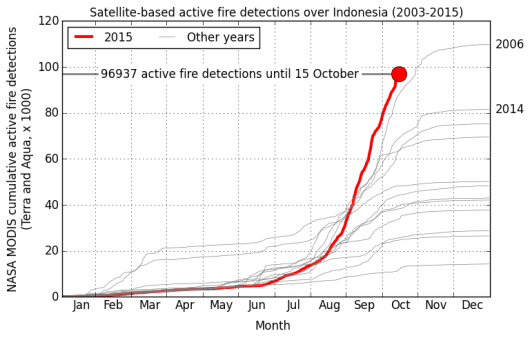 fires_indo_fire_detections