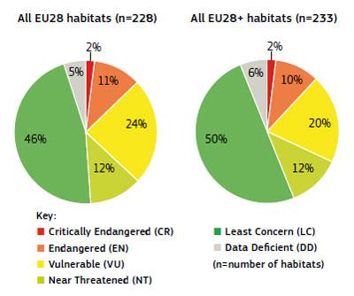Εικόνα 2. Αποτελέσματα αξιολόγησης απειλών των φυσικών και ημι-φυσικών χερσαίων και υγροτοπικών τύπων οικοτόπων ανά κατηγορία απειλής. Η αριστερή πίτα αφορά τις 28 χώρες της Ευρωπαϊκής Ένωσης (EU 28) και η δεξιά πίτα μια διευρυμένη περιοχή που περιλαμβάνει επιπλέον την Ισλανδία, τη Νορβηγία, την Ελβετία και τις εκτός Ε.Ε. Βαλκανικές χώρες (EU 28+). Πηγή: European Red List of Habitats. Part 2. Terrestrial and freshwater habitats. ISBN 978-92-79-61588-7. Doi: 10.2779/091372.