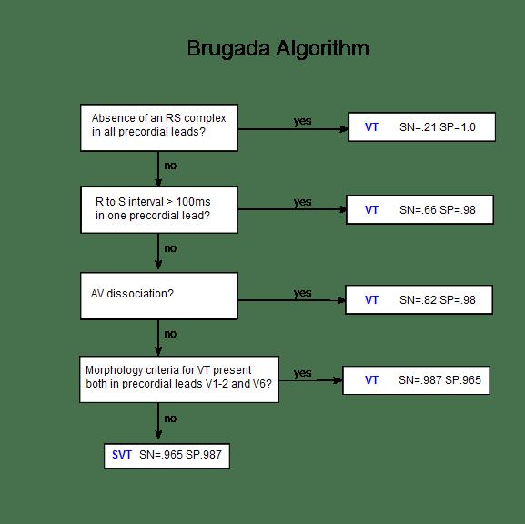 Brugada_algorithm