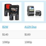 Sample of Best Dash Cam Comparison Table