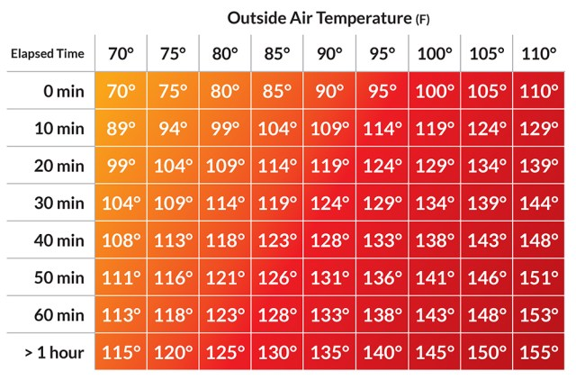 Interior car temperatures table based on outdoor temperature