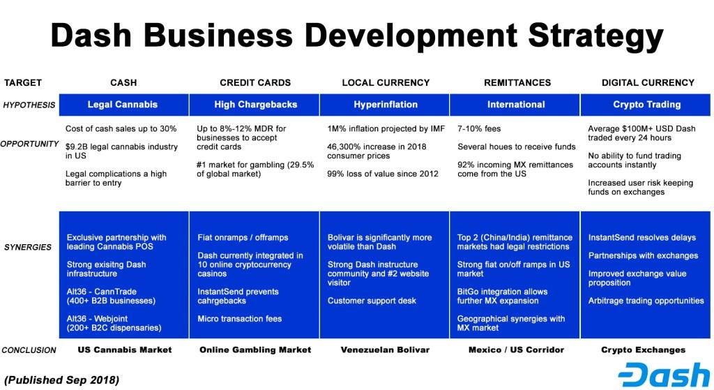 dash business development strategy
