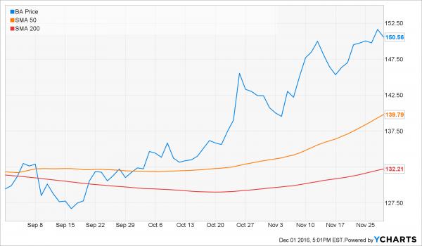 ba_technical_chart-oscar