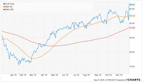 clr_technical_chart-athena