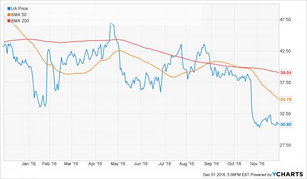 ua_technical_chart-holmes
